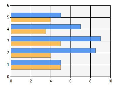 save microsoft bar chart to pdf in c# .net