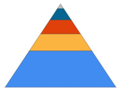 save microsoft pyramid chart to pdf in c# .net