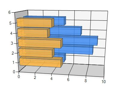 save microsoft 3d bar chart to pdf in c# .net