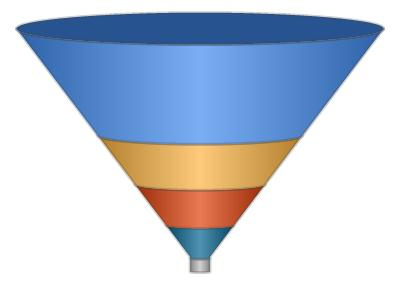 save microsoft 3d funnel chart to pdf in c# .net