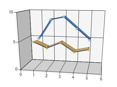 save microsoft 3d line chart to pdf in c# .net