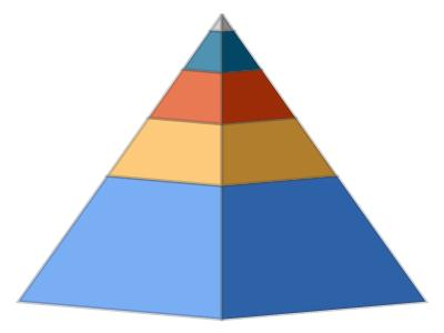 save microsoft 3d pyramid chart to pdf in c# .net
