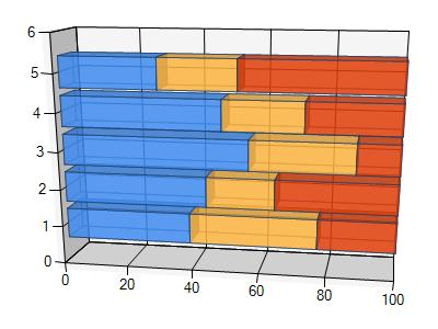 save microsoft stacked 100% 3d bar chart to pdf in c# .net
