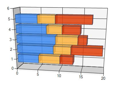 save microsoft stacked 3d bar chart to pdf in c# .net